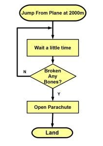 Skeptic skydiving flowchart - only opening parachute after first broken bones detected